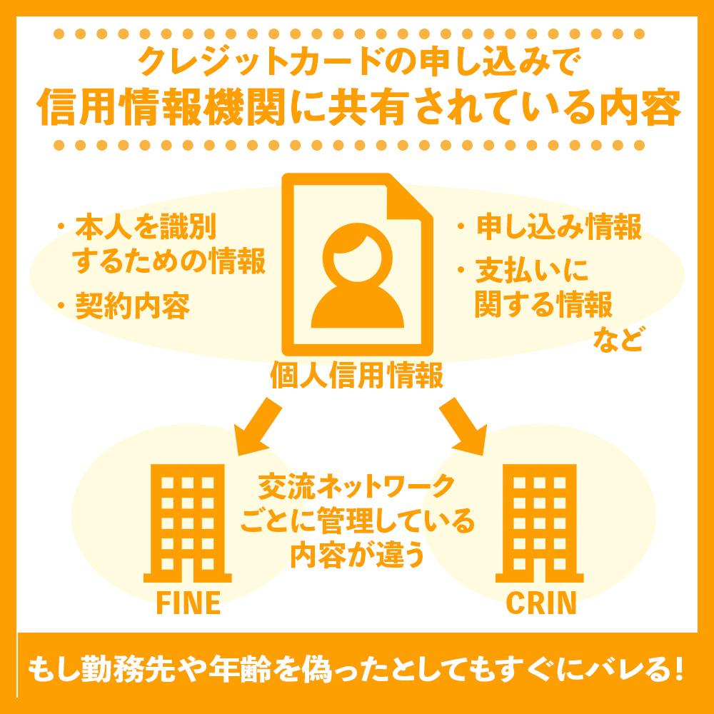 クレジットカードの申し込みで信用情報機関に共有されている内容