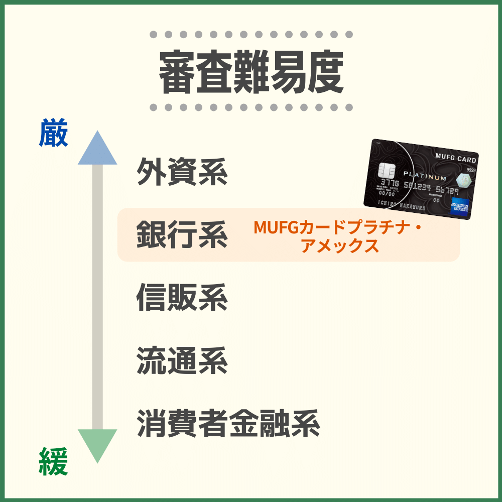 MUFGカードプラチナ・アメックスは三菱UFJニコスのカードの中でも審査難易度が高め