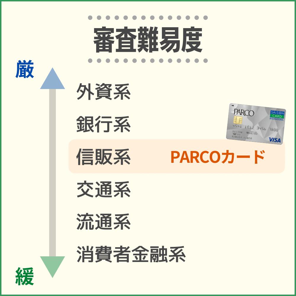 PARCOカードの審査・難易度から発行までの流れ・時間