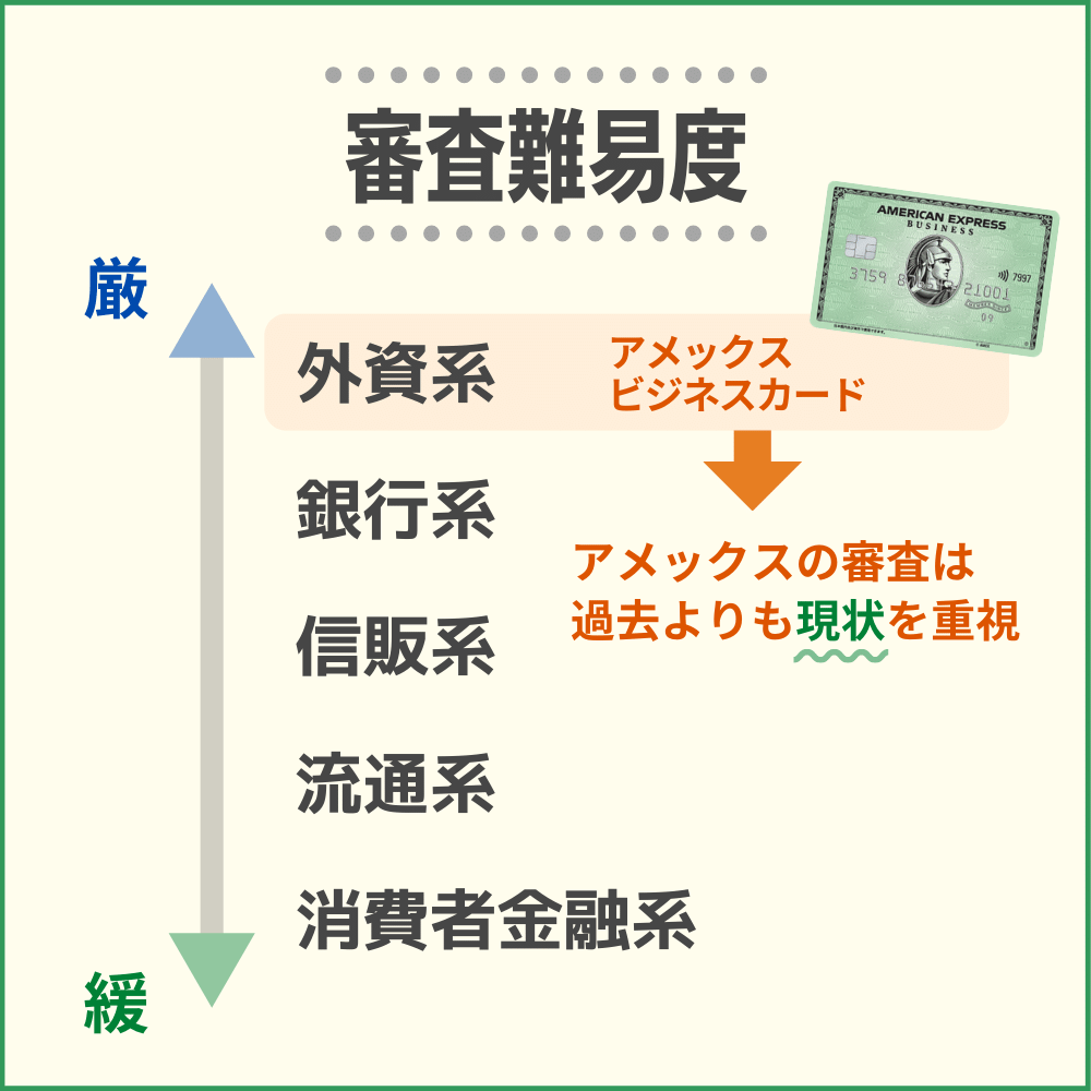 アメックスビジネスカードの審査・難易度から発行までの時間