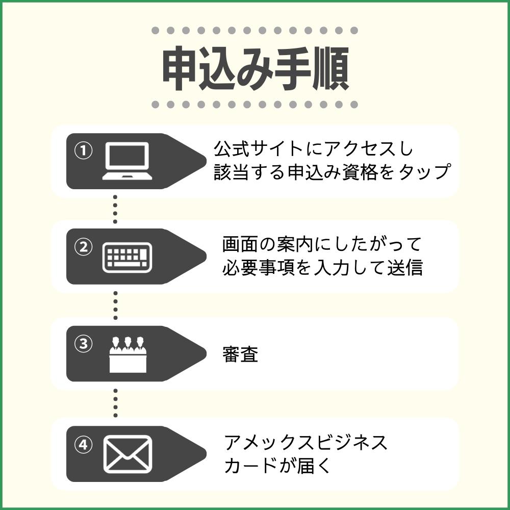 アメックスビジネスカードの申し込み方法