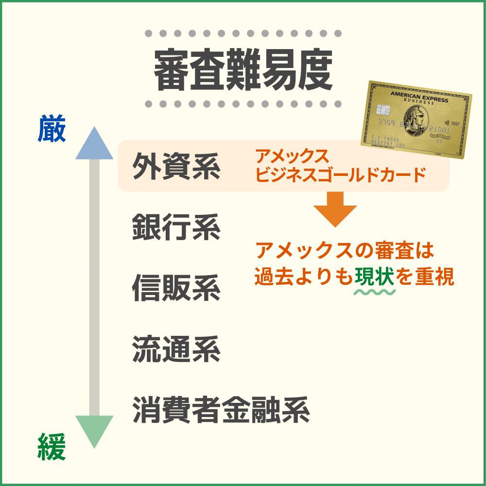 アメックスビジネスゴールドカードの審査・難易度から発行までの時間