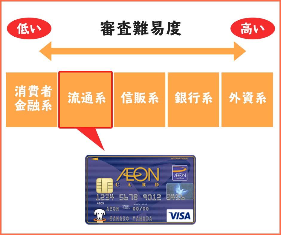 イオンカードは流通系のクレジットカード