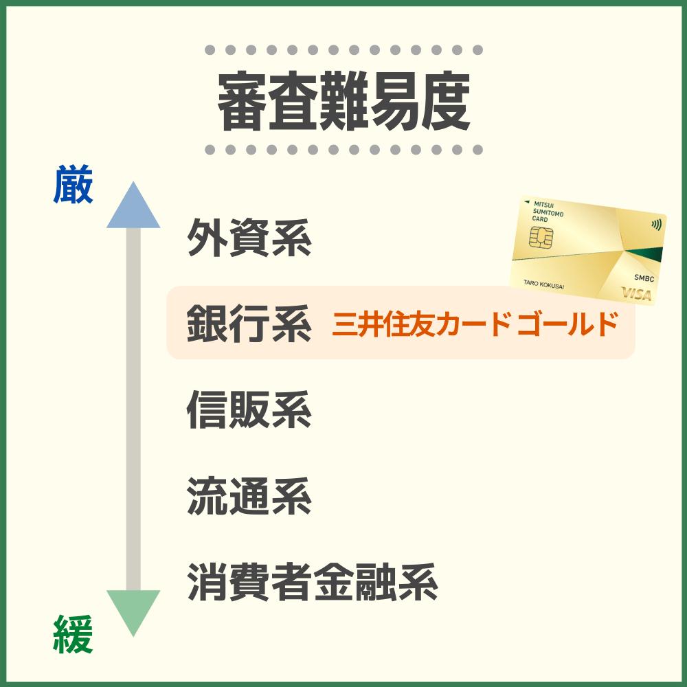 他社のゴールドカードと三井住友カード ゴールドなら、三井住友カード ゴールドの方が審査は比較的厳格