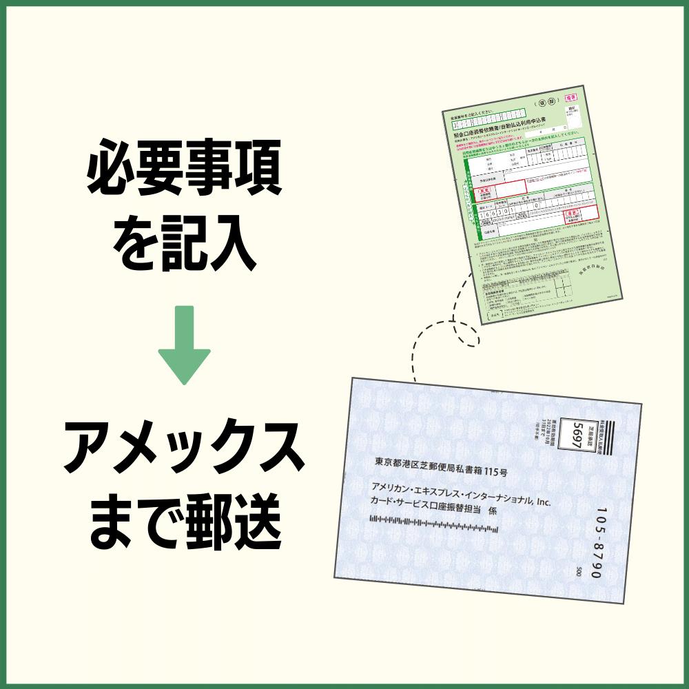 各書類に必要事項を記入しアメックスまで郵送する