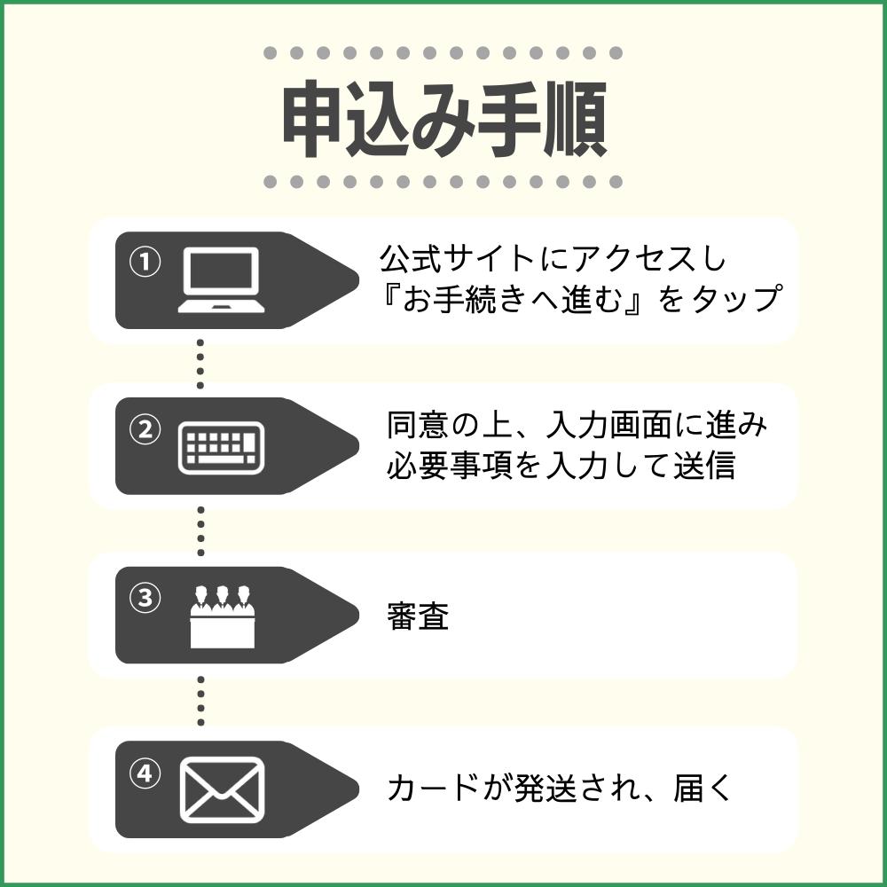 Booking.comカードの申し込み方法