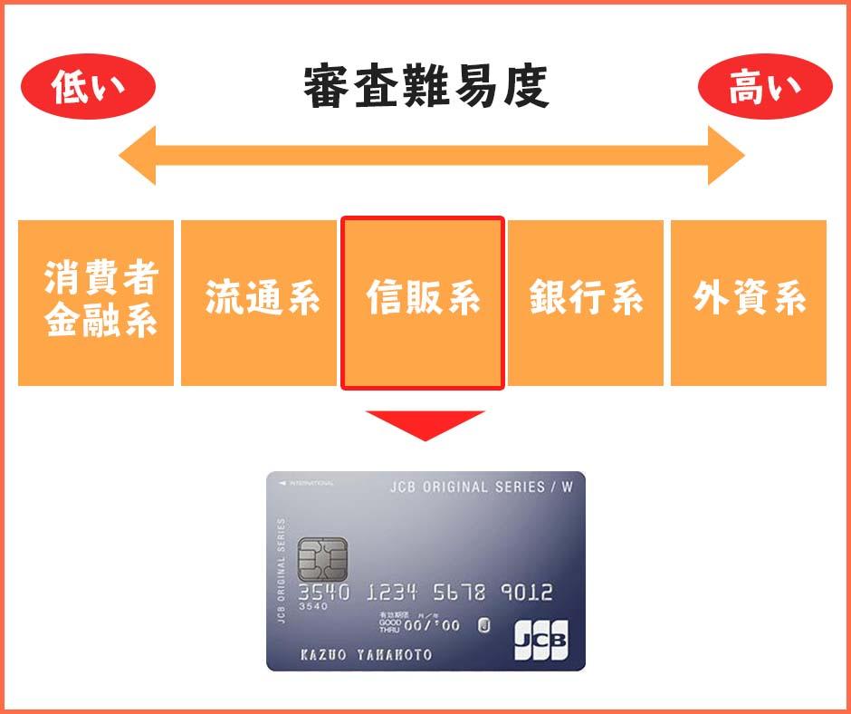 JCBカードWは信販系のクレジットカード