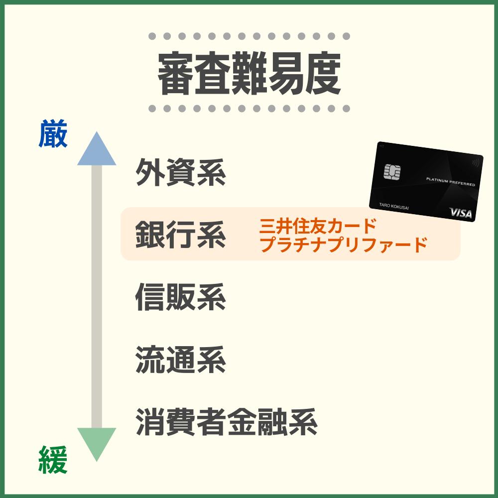 三井住友カード プラチナプリファードの審査・難易度から発行までの時間