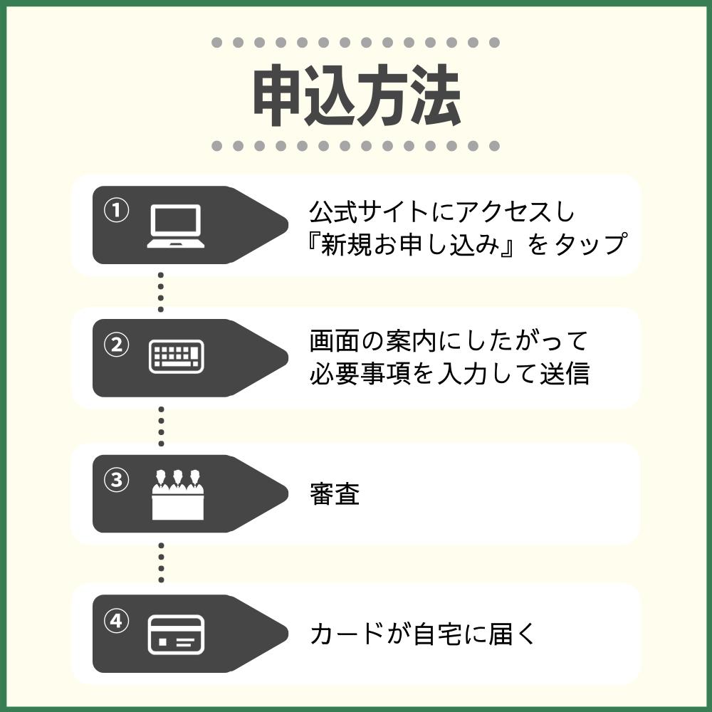 三井住友カード プラチナプリファードの申し込み方法