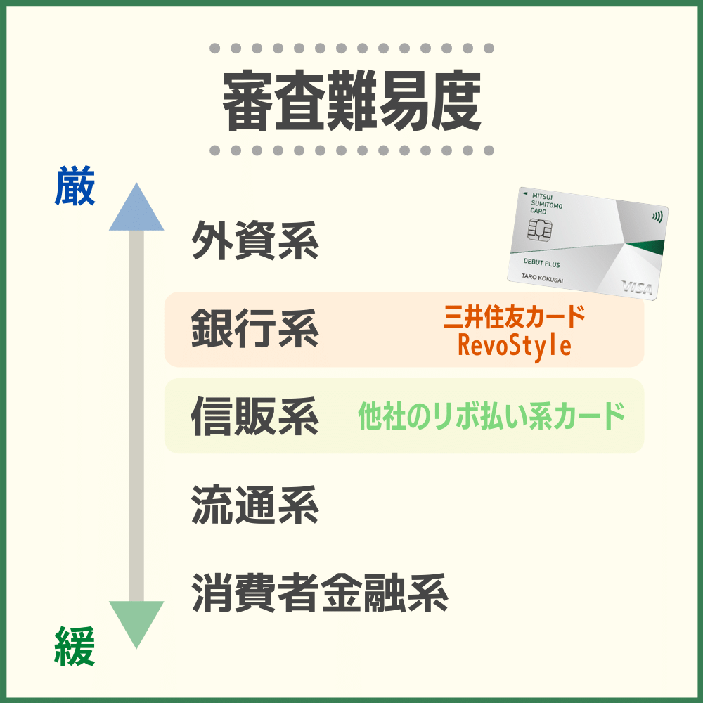 他社のリボ払い系カードと比較すると、三井住友カード RevoStyle(リボスタイル)の審査難易度はやや高い