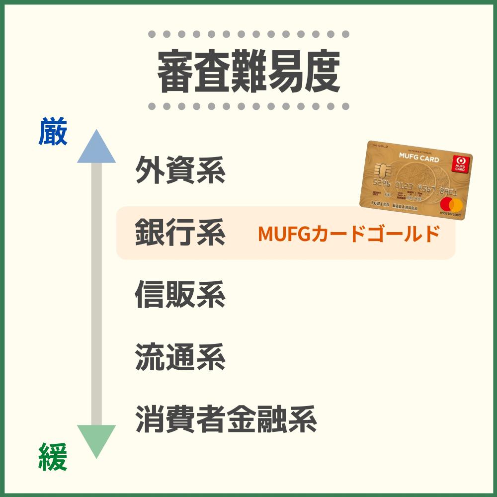 MUFGカードゴールドの審査・難易度から発行までの時間