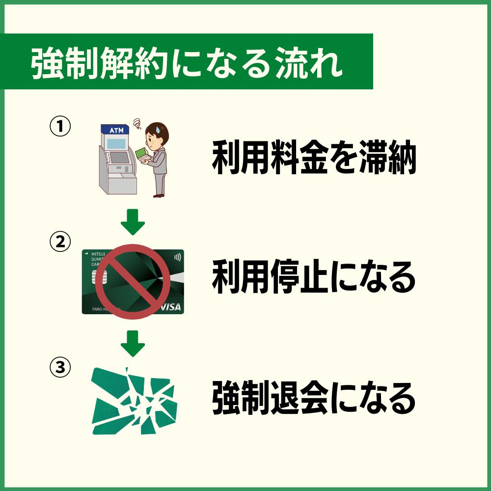 三井住友カードが強制解約に至るまでの流れ