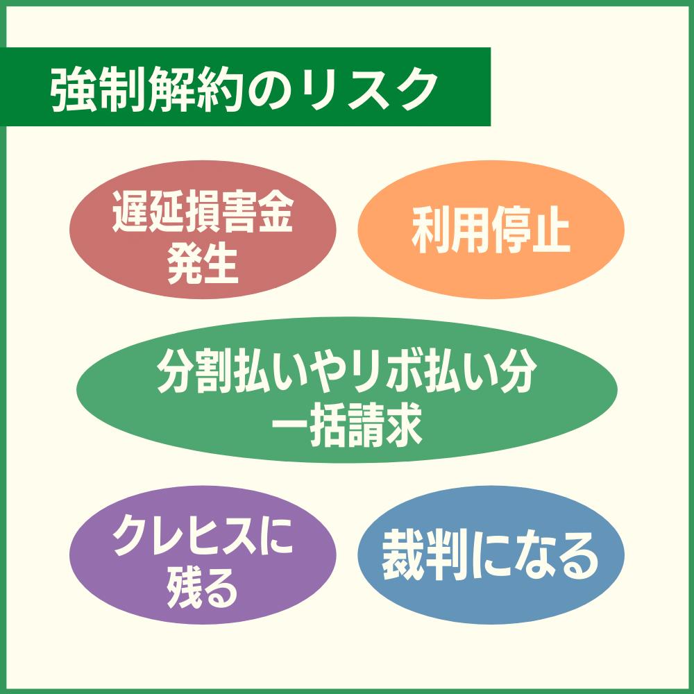 三井住友カードの利用料金を滞納した場合のリスクや強制解約後に待っているもの