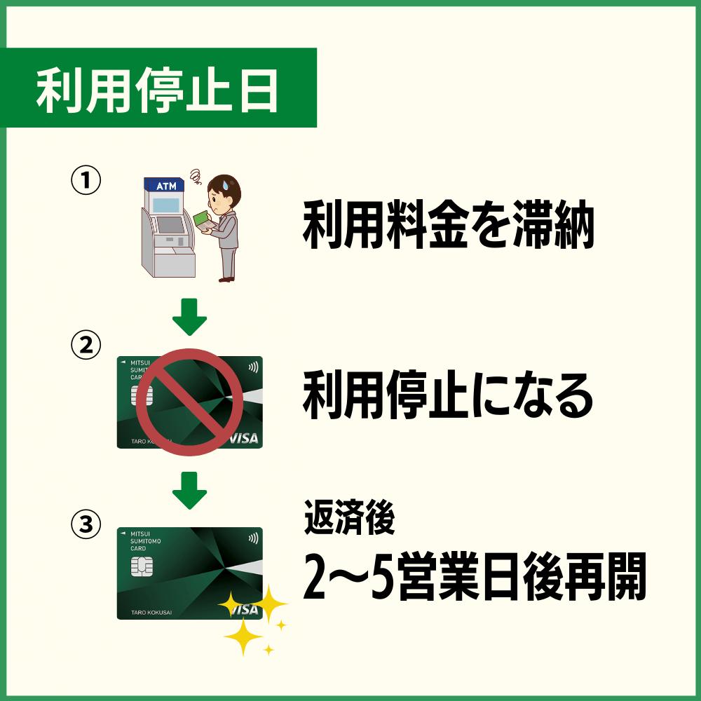 三井住友カードの利用料金を滞納した時の利用停止日や復活はいつ?