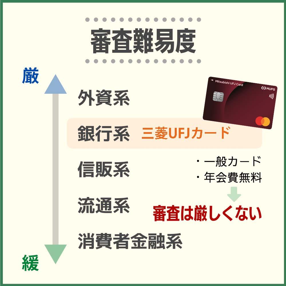 三菱UFJカードの審査・難易度から発行までの時間