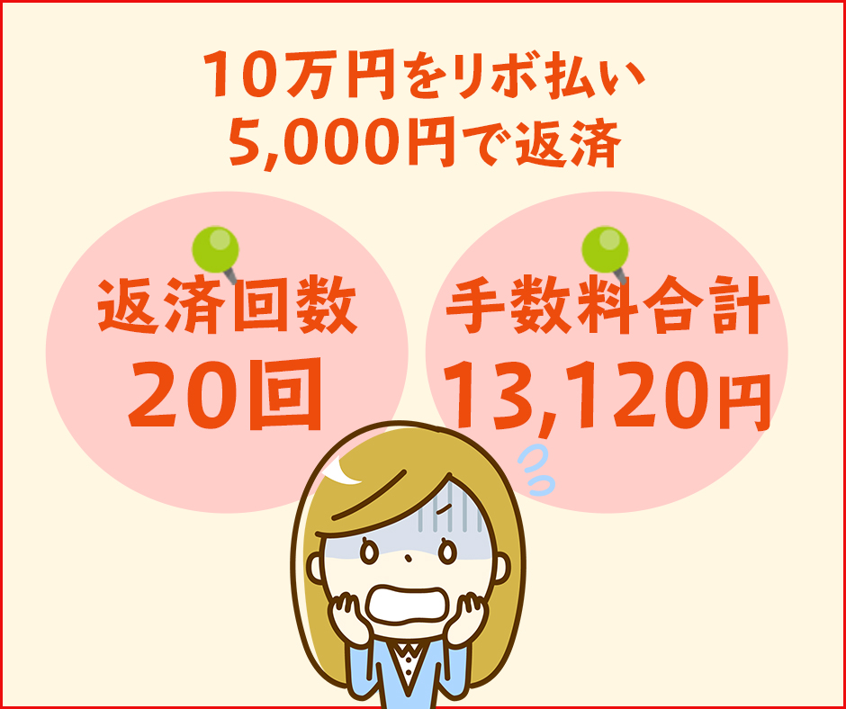 お買い物額10万円をリボ払い(5,000円)で返済していく場合