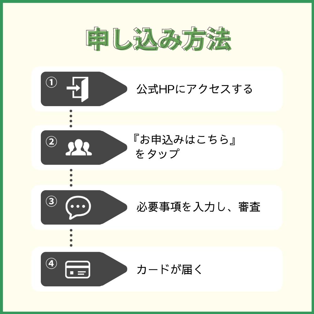 ビュー・スイカカードの申し込み方法・手順