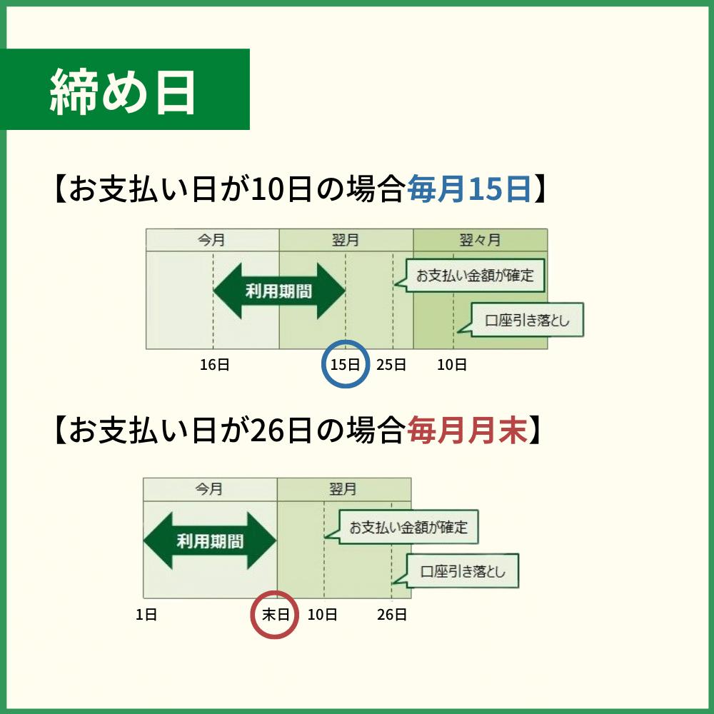 三井住友カードの締め日