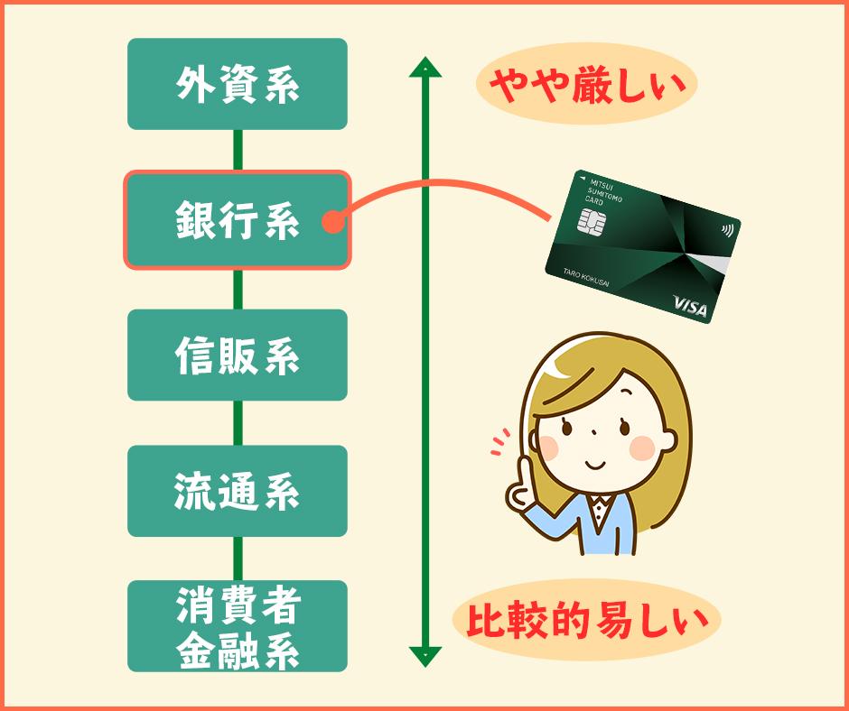 三井住友カードは銀行系のクレジットカード
