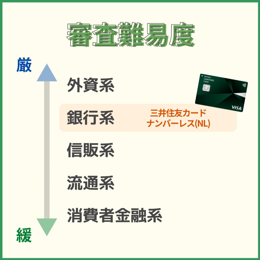 三井住友カード ナンバーレス(NL)の審査・難易度