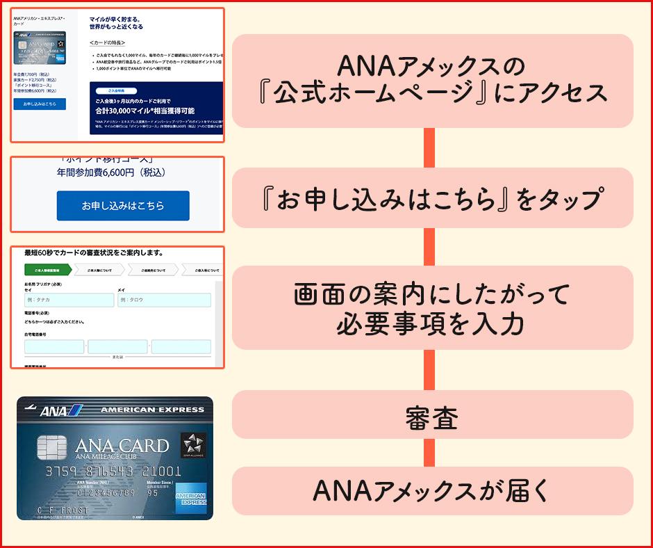 ANAアメックスをオンラインで申し込みする手順