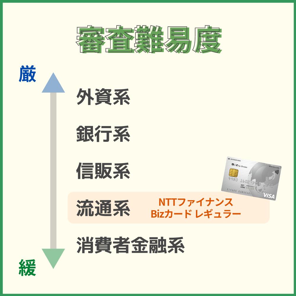 NTTファイナンス Bizカード レギュラーの審査・難易度