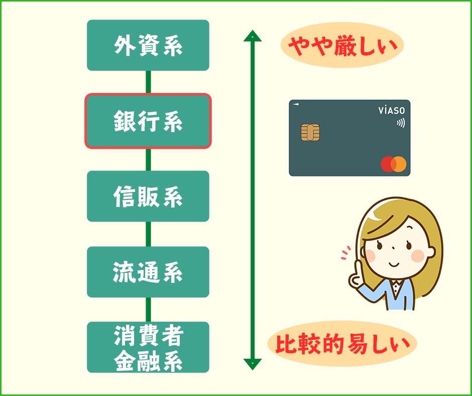 VIASOカードの審査難易度が高いのは銀行系のクレジットカードに分類されるから