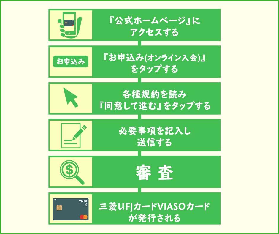 VIASOカードの申込み〜カード受け取りまでの流れ