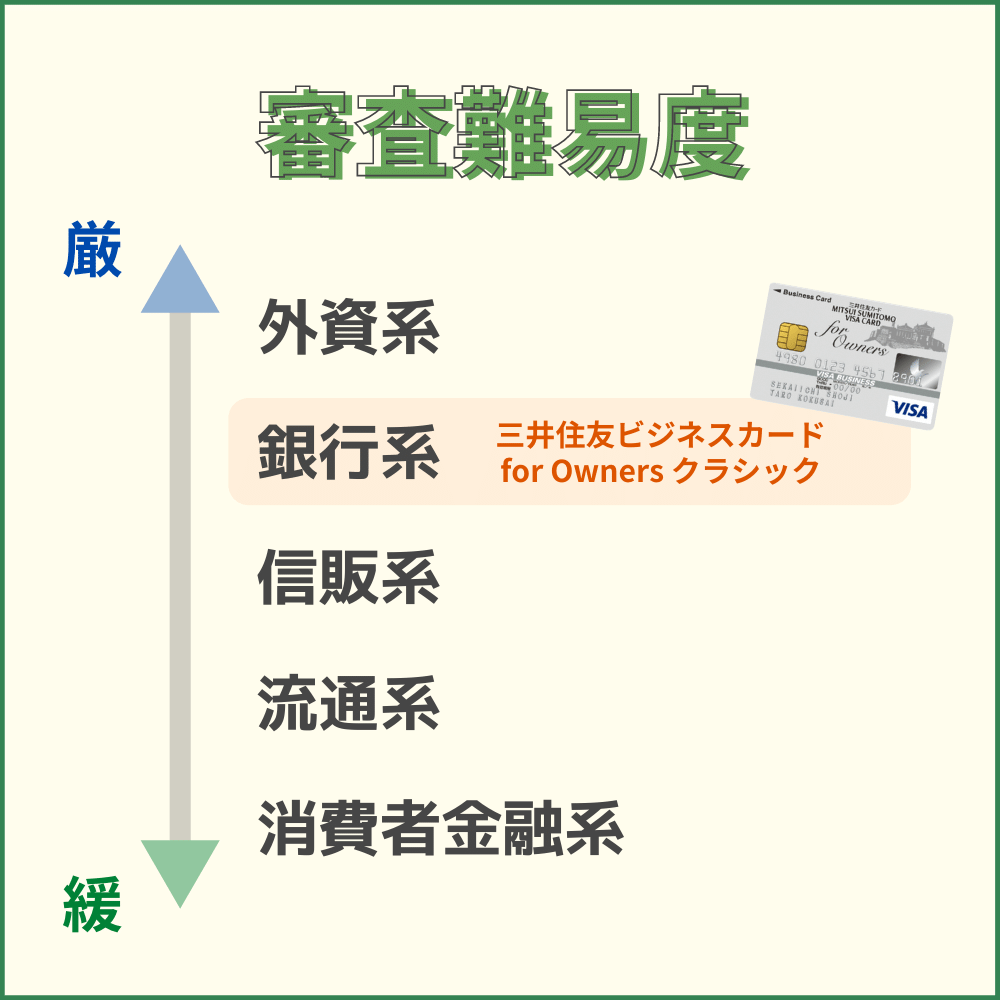 三井住友ビジネスカードfor Owners クラシックの審査・難易度