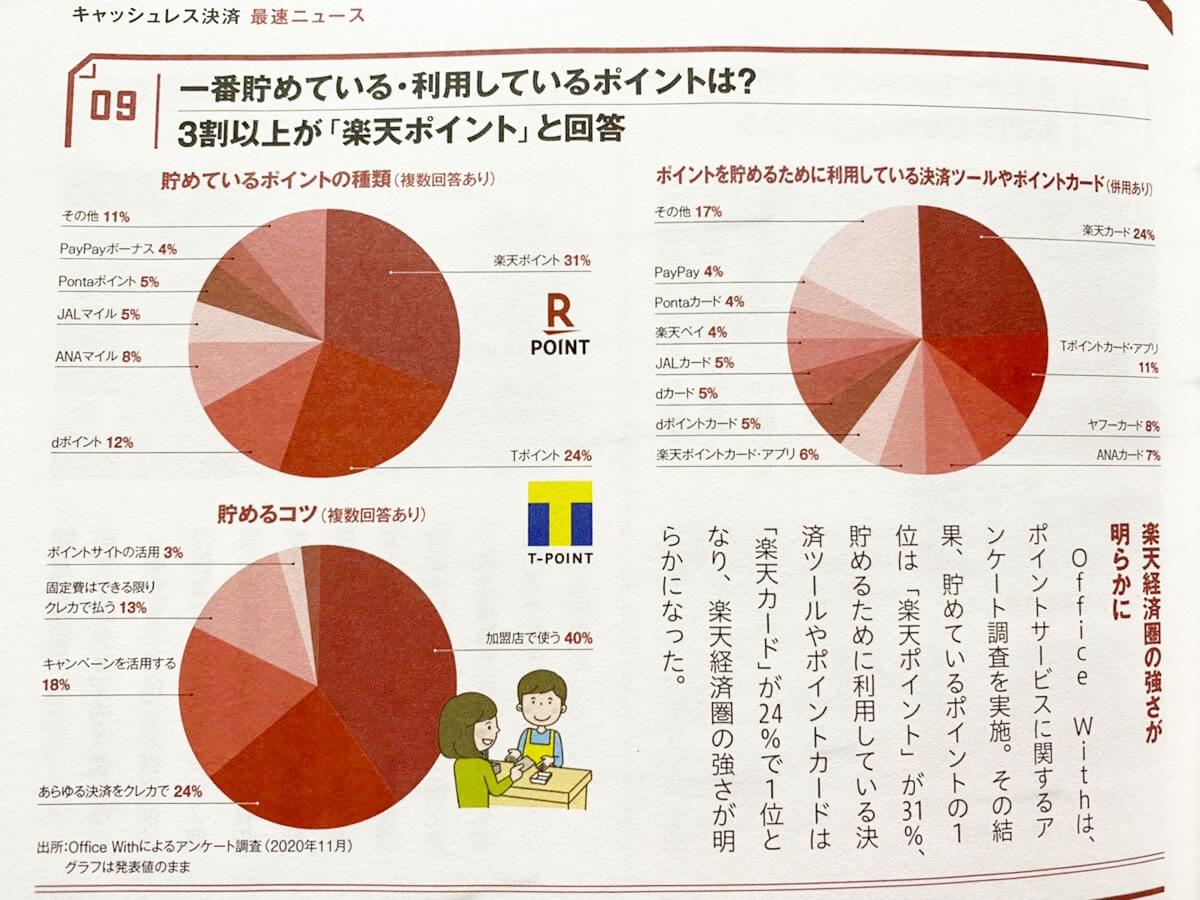 宝島社のキャッシュレス決済の雑誌に掲載されたデータ