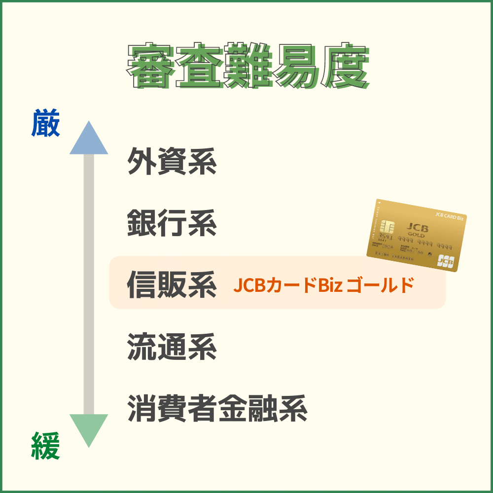 JCBカードBiz ゴールドの審査・難易度