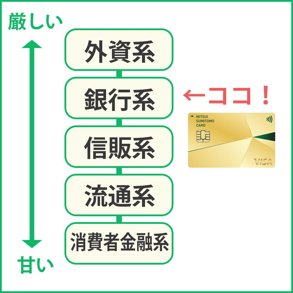 三井住友カード ゴールドナンバーレス(NL)は銀行系のクレジットカード