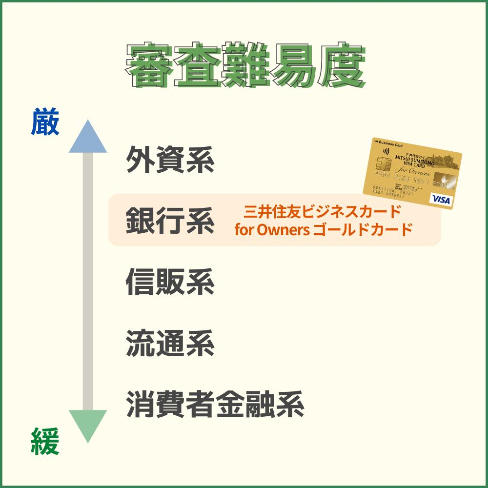 三井住友ビジネスカード for Owners ゴールドカードの審査・難易度