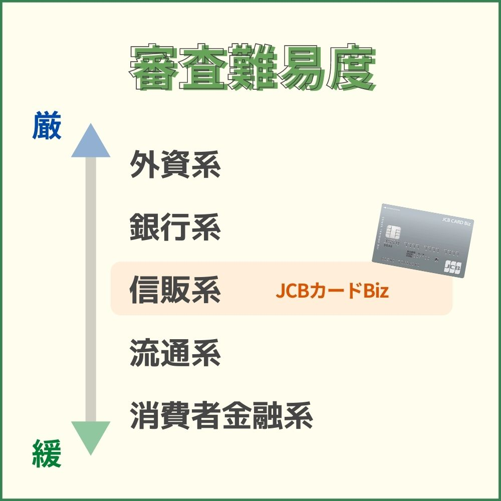 JCBカードBizの審査・難易度 JCB一般法人カードよりは発行しやすい可能性も!